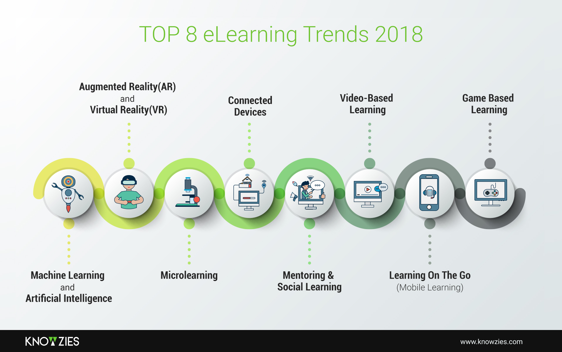 Top 8 eLearning Trends 2018